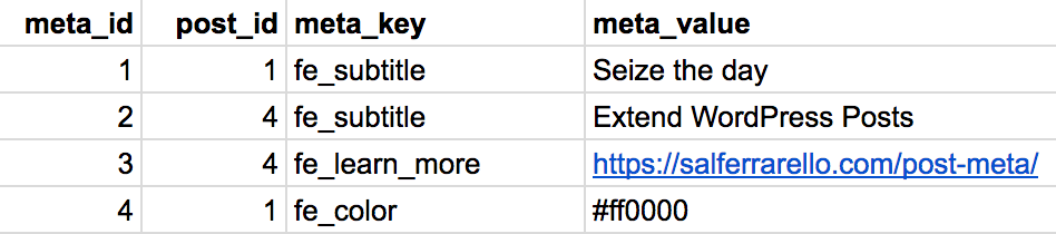 Example WordPress Post Meta Table